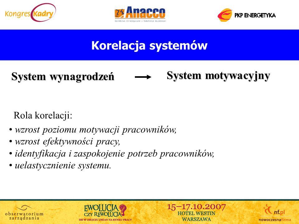 Korelacja systemów System wynagrodzeń System motywacyjny wzrost poziomu motywacji pracowników, wzrost efektywności pracy, identyfikacja i zaspokojenie