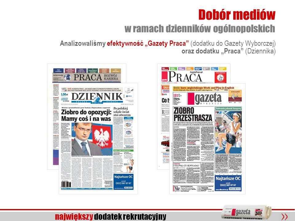 12 największy dodatek rekrutacyjny Dobór mediów w ramach dzienników ogólnopolskich Analizowaliśmy efektywność Gazety Praca (dodatku do Gazety Wyborcze