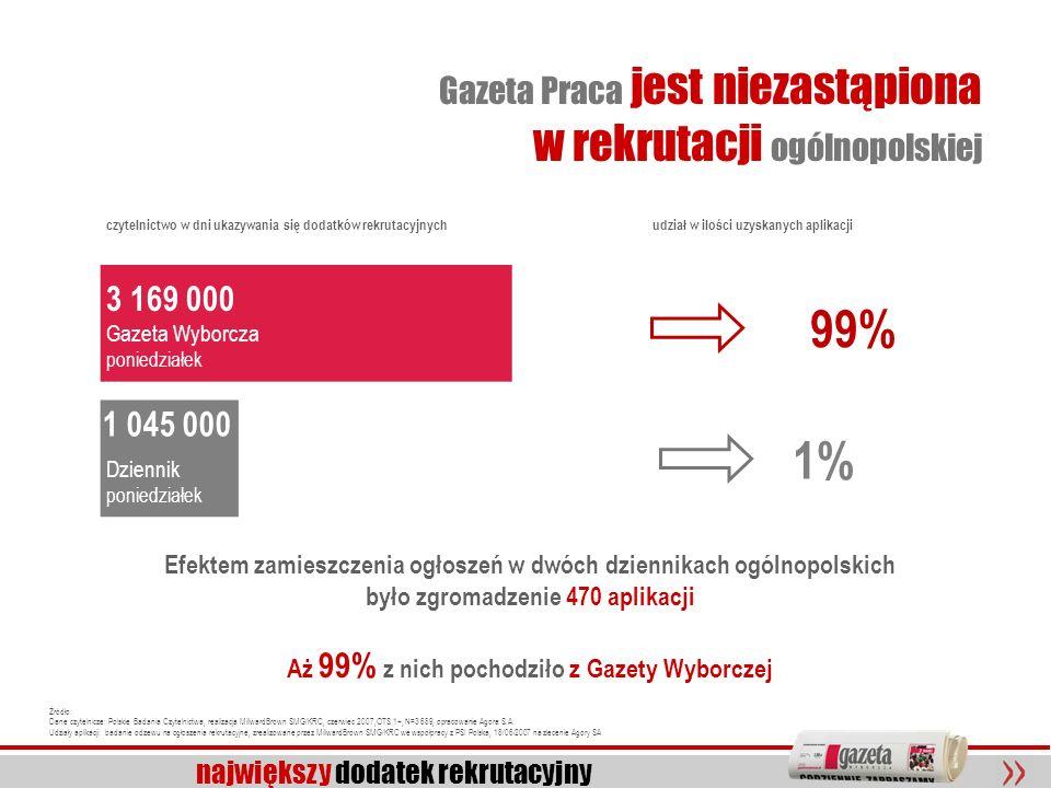 14 największy dodatek rekrutacyjny Gazeta Praca jest niezastąpiona w rekrutacji ogólnopolskiej Efektem zamieszczenia ogłoszeń w dwóch dziennikach ogól