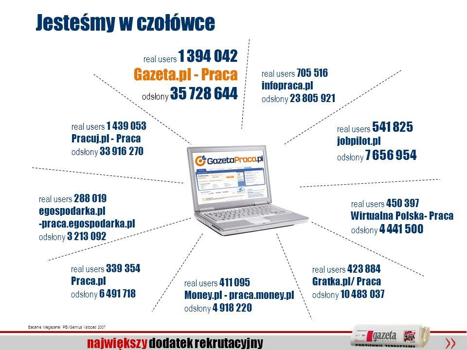 18 największy dodatek rekrutacyjny Badanie Megapanel PBI/Gemius listopad 2007 real users 1 394 042 Gazeta.pl - Praca odsłony 35 728 644 real users 1 4