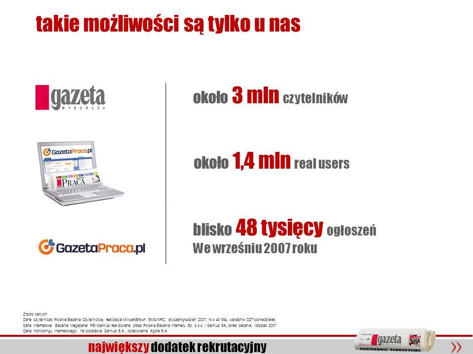 19 największy dodatek rekrutacyjny Źródło danych: Dane czytelnicze: Polskie Badania Czytelnictwa, realizacja MillwardBrown SMG/KRC, styczeń-grudzień 2