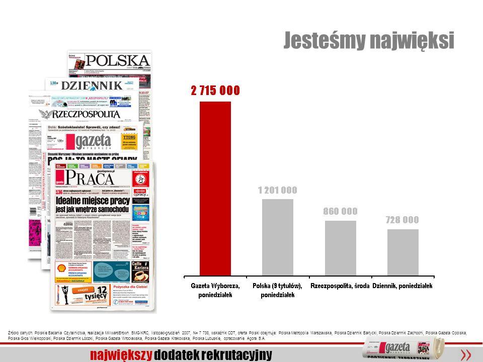 6 największy dodatek rekrutacyjny Jesteśmy najwięksi Źródło danych: Polskie Badania Czytelnictwa, realizacja MillwardBrown SMG/KRC, listopad-grudzień