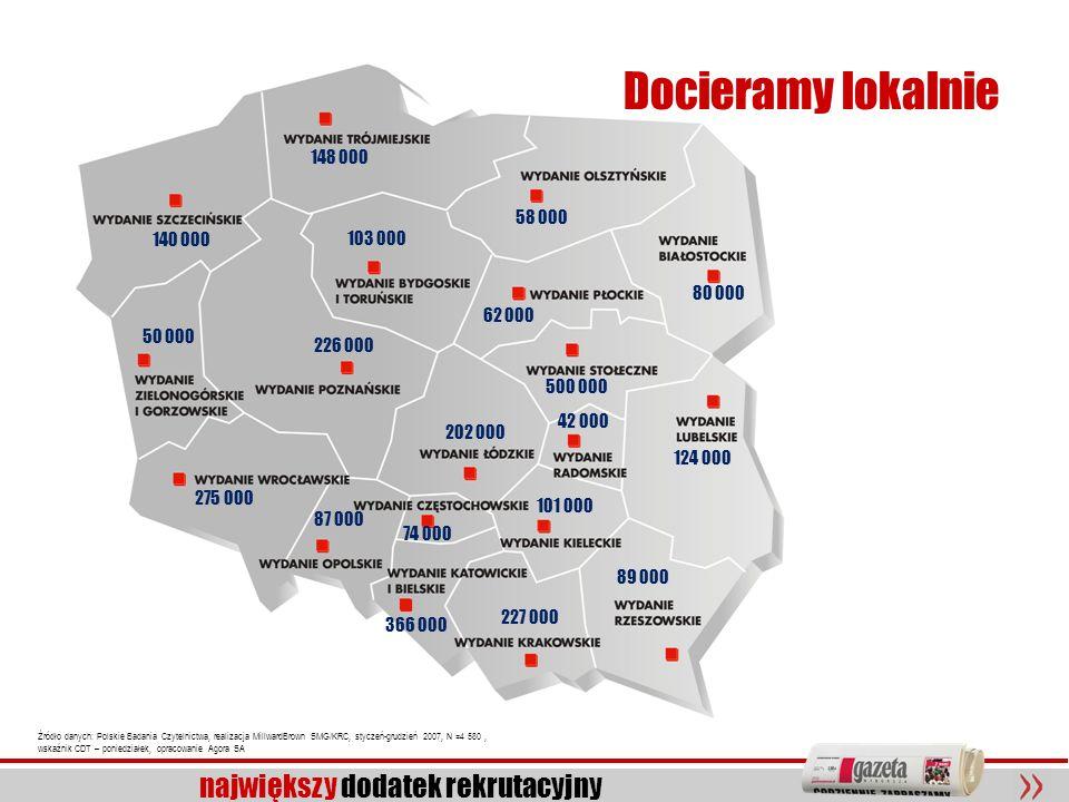 7 największy dodatek rekrutacyjny Źródło danych: Polskie Badania Czytelnictwa, realizacja MillwardBrown SMG/KRC, styczeń-grudzień 2007, N =4 580, wska