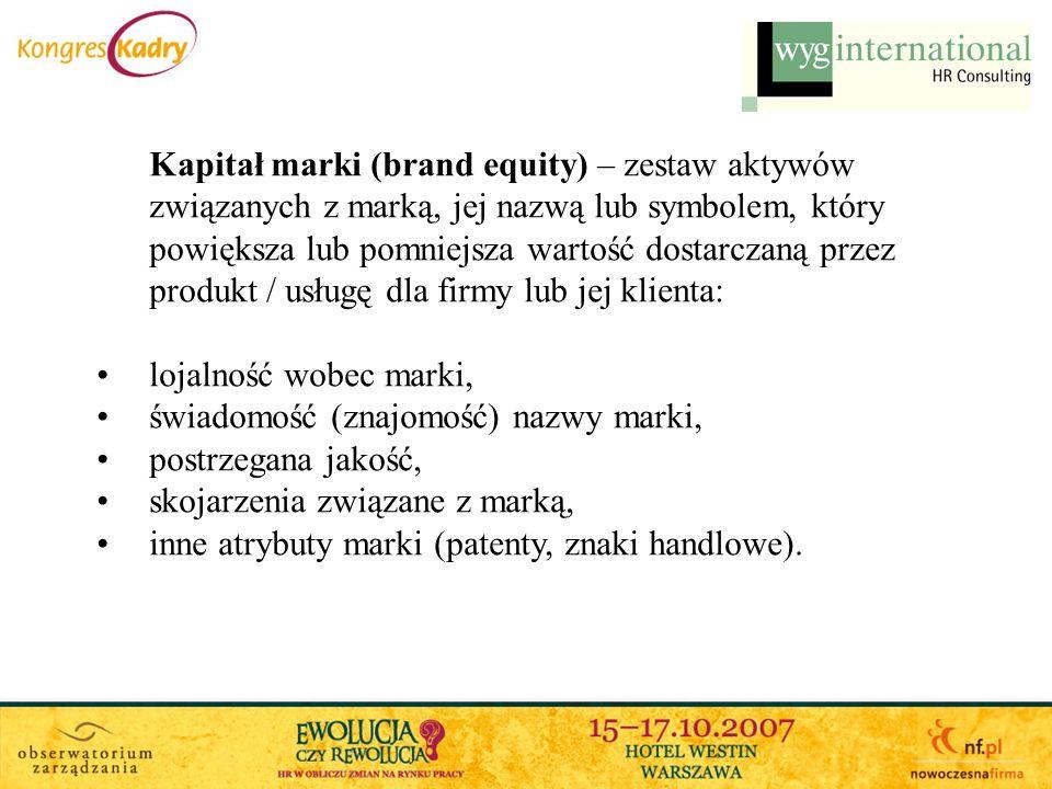 Kapitał marki (brand equity) – zestaw aktywów związanych z marką, jej nazwą lub symbolem, który powiększa lub pomniejsza wartość dostarczaną przez pro
