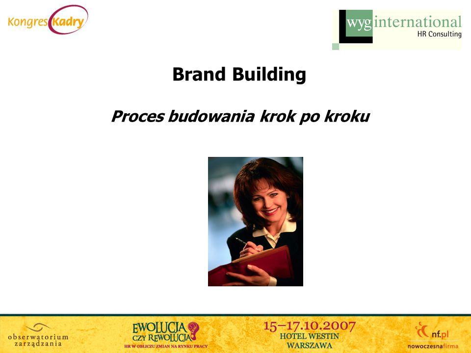 Brand Building Proces budowania krok po kroku