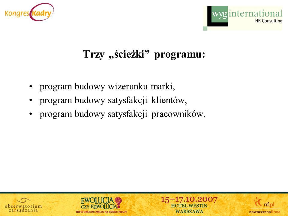 Trzy ścieżki programu: program budowy wizerunku marki, program budowy satysfakcji klientów, program budowy satysfakcji pracowników.