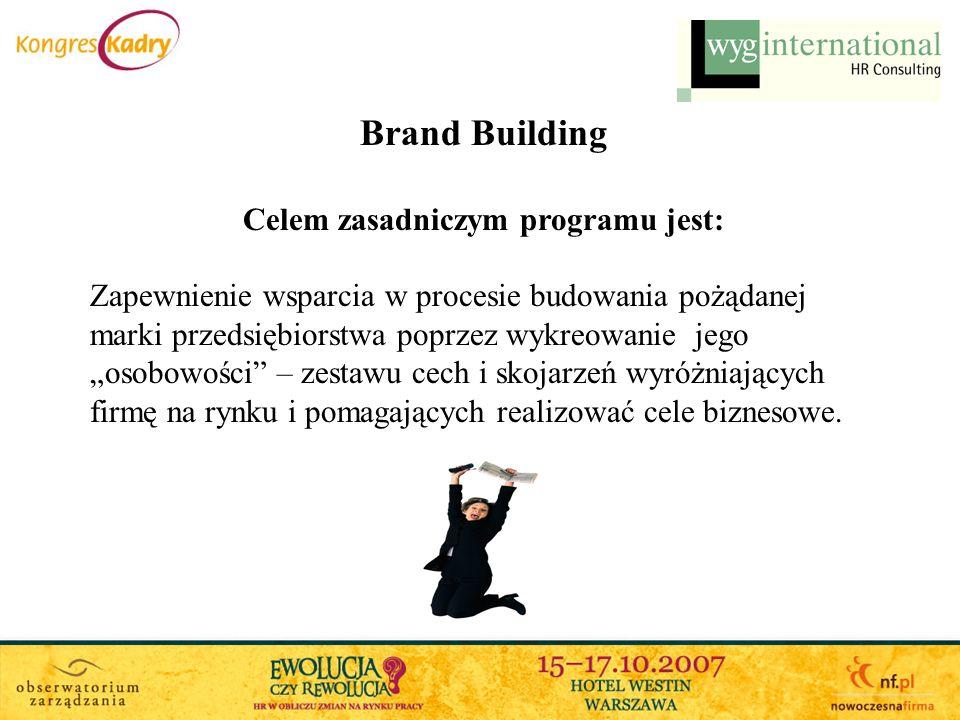 Brand Building Cele dodatkowe programu: zbudowanie brandu pożądanego pracodawcy, wsparcie w kreowaniu wizerunku firmy, modyfikacja kultury organizacyjnej i stylu zarządzania, wsparcie w procesie zarządzania zmianą, stworzenie innowacyjnej ścieżki rozwoju, integracja pracowników działających w rozproszeniu geograficznym i organizacyjnym.