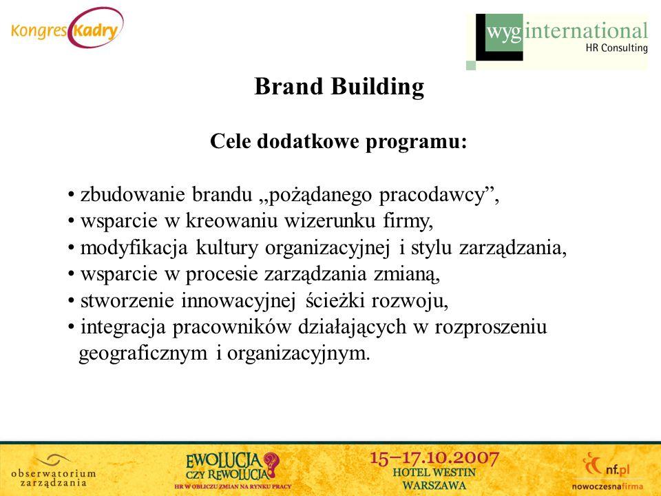 Brand Building Cele dodatkowe programu: zbudowanie brandu pożądanego pracodawcy, wsparcie w kreowaniu wizerunku firmy, modyfikacja kultury organizacyj