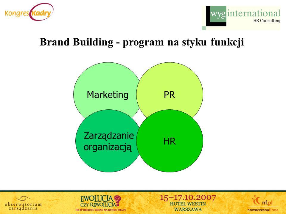 Brand Building - program na styku funkcji MarketingPR Zarządzanie organizacją HR