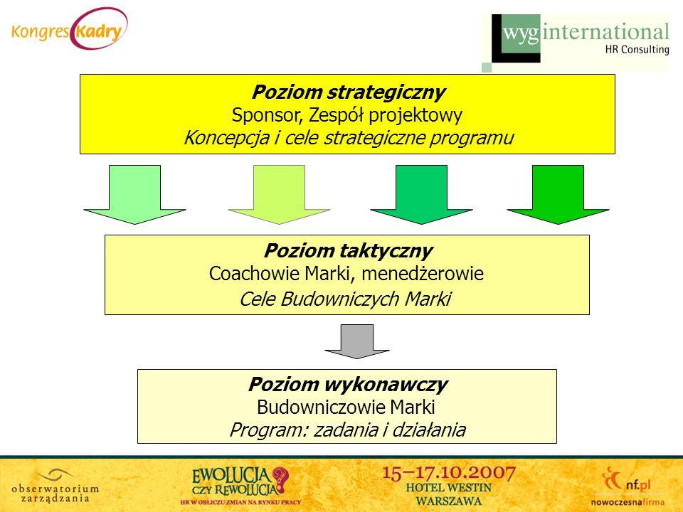 Sesja strategiczna: opracowanie pożądanego wizerunku marki oraz programu merytorycznego i komunikacyjnego.