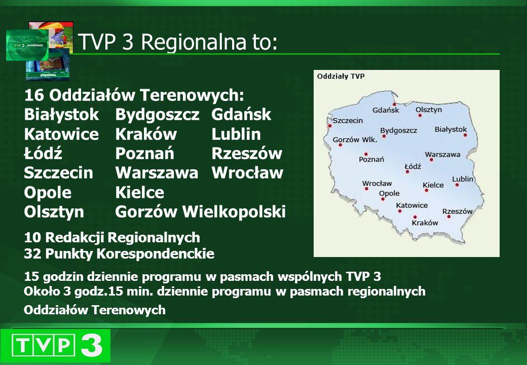 Zasięg nadawania Program TVP3 dociera do 31,6 mln widzów (82% ludności) W roku 2002 uruchomiono 6 nowych nadajników (Opole, Ciechanów, Kazimierz Dolny, Dęblin, Konin, Przysucha) W 2003 roku uruchomiono 8 nowych nadajników(Żywiec, Koszalin, Trzebiatów, Łobez, Gryfice, Kołobrzeg, Szczecinek, Leżajsk) Zwiększono moc nadajnika Kraków – Chorągwica W styczniu 2004 uruchomiono nadawanie programu TVP 3 na platformie CYFRA + W kwietniu 2004 uruchomiono nadawanie programu TVP 3 w okolicach Rzeszowa w systemie naziemnej telewizji cyfrowej W grudniu 2004 uruchomiono kolejny nadajnik cyfrowy w okolicach Wisły.