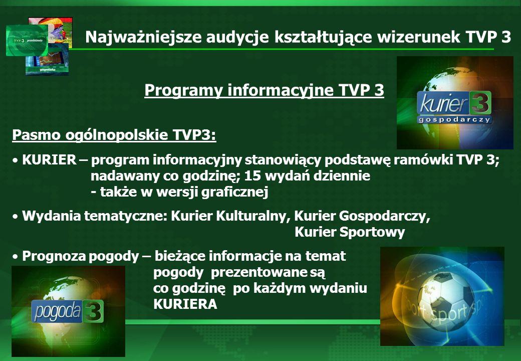 TVP 3 – informacyjne strony internetowe Internet stanowi cenne uzupełnienie działalności antenowej TVP3 Regionalnej.