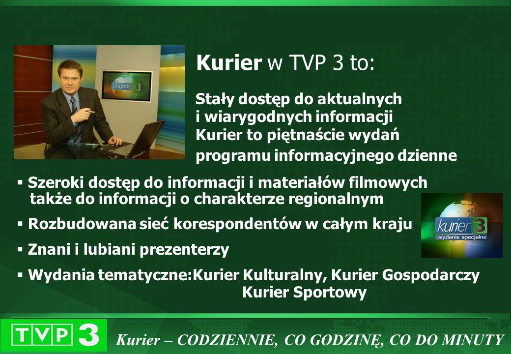 TVP3 Regionalna profil informacyjno-publicystyczny TVP 3 W CIRCOM REGIONAL