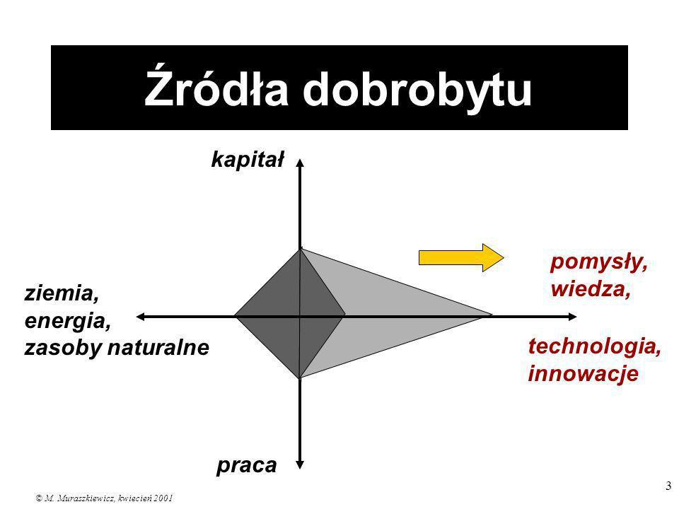 © M. Muraszkiewicz, kwiecień 2001 3 Źródła dobrobytu kapitał ziemia, energia, zasoby naturalne praca pomysły, wiedza, technologia, innowacje