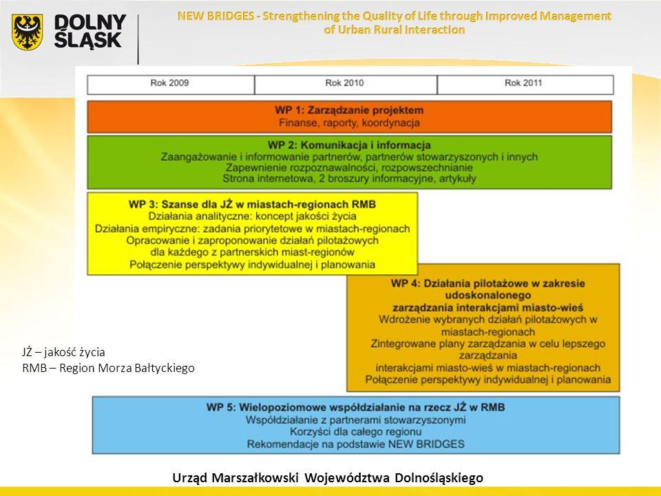Urząd Marszałkowski Województwa Dolnośląskiego JŻ – jakość życia RMB – Region Morza Bałtyckiego