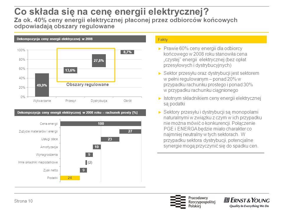 Strona 10 Co składa się na cenę energii elektrycznej? Za ok. 40% ceny energii elektrycznej płaconej przez odbiorców końcowych odpowiadają obszary regu