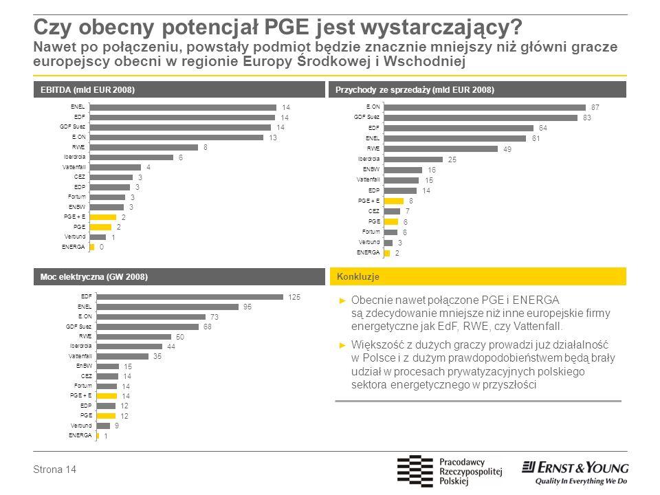 Strona 14 Czy obecny potencjał PGE jest wystarczający? Nawet po połączeniu, powstały podmiot będzie znacznie mniejszy niż główni gracze europejscy obe
