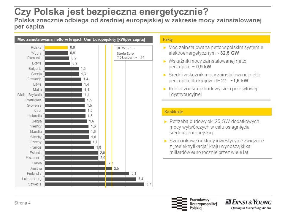 Strona 4 Czy Polska jest bezpieczna energetycznie? Polska znacznie odbiega od średniej europejskiej w zakresie mocy zainstalowanej per capita Moc zain