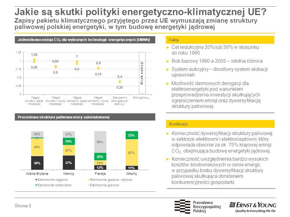 Strona 5 Jakie są skutki polityki energetyczno-klimatycznej UE? Zapisy pakietu klimatycznego przyjętego przez UE wymuszają zmianę struktury paliwowej