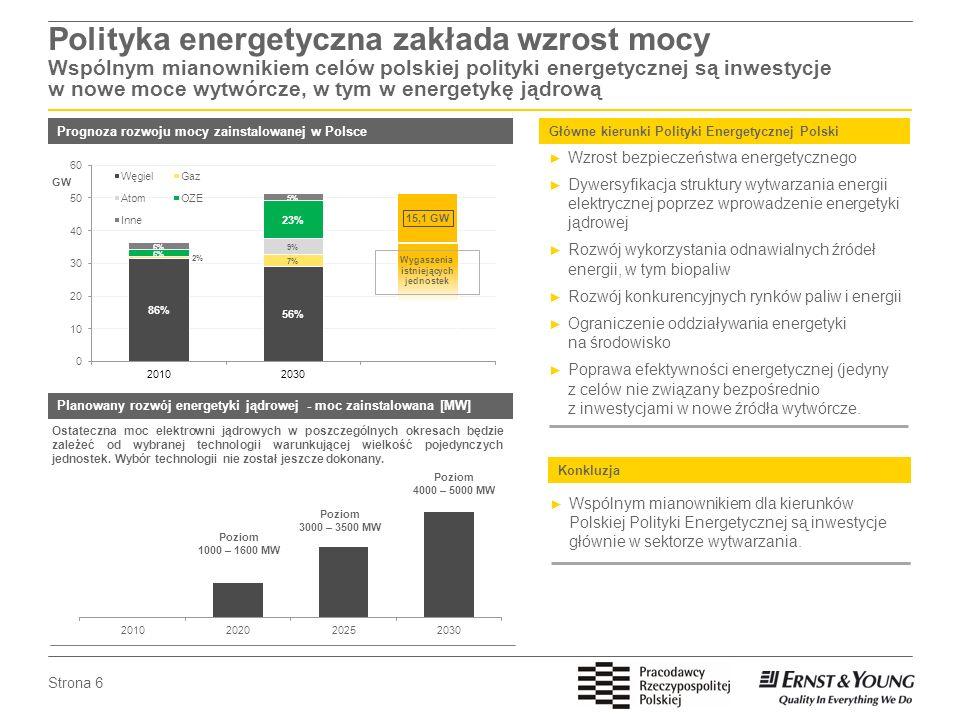 Strona 6 Polityka energetyczna zakłada wzrost mocy Wspólnym mianownikiem celów polskiej polityki energetycznej są inwestycje w nowe moce wytwórcze, w