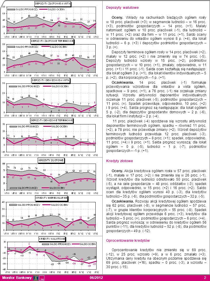 Monitor Bankowy 06/2012 2 Depozyty walutowe Oceny. Wkłady na rachunkach bieżących ogółem rosły w 18 proc. placówek (+3); w segmencie ludności – w 16 p