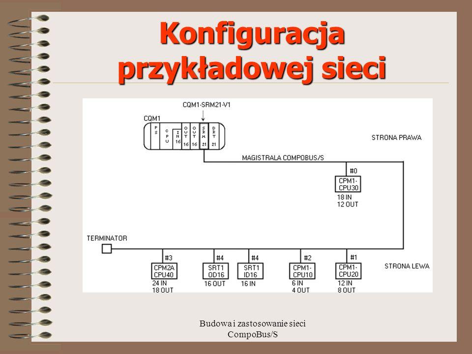 Budowa i zastosowanie sieci CompoBus/S Konfiguracja przykładowej sieci