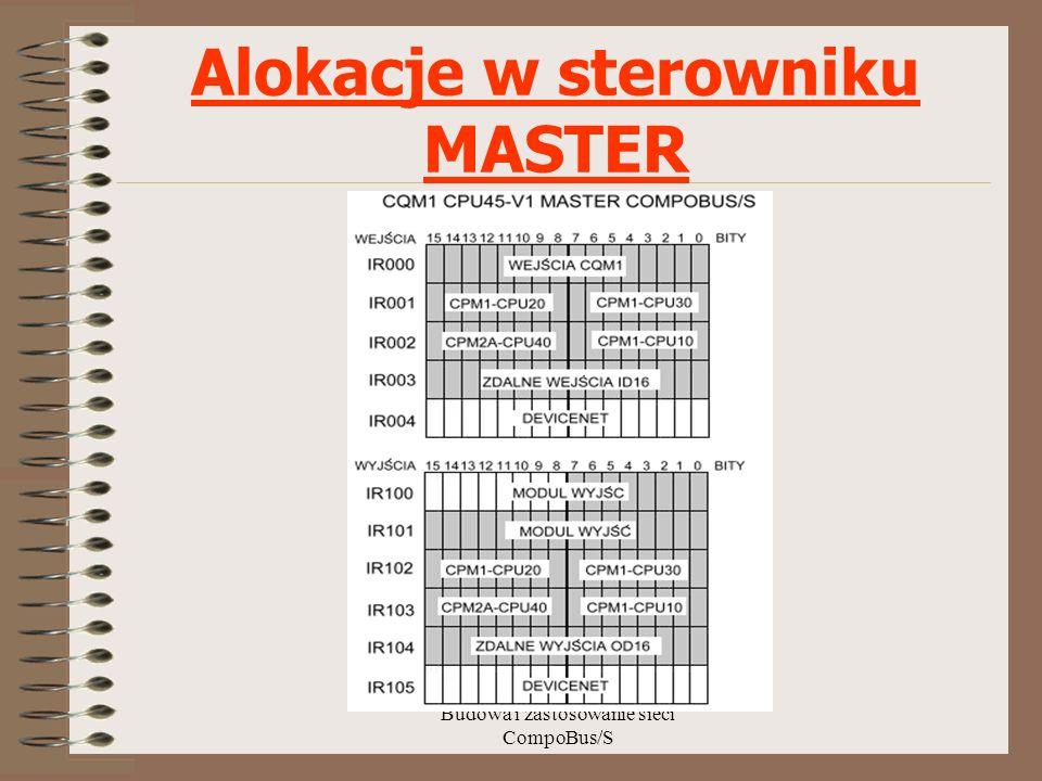 Budowa i zastosowanie sieci CompoBus/S Alokacje w sterowniku MASTER