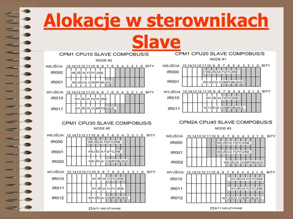 Budowa i zastosowanie sieci CompoBus/S Alokacje w sterownikach Slave