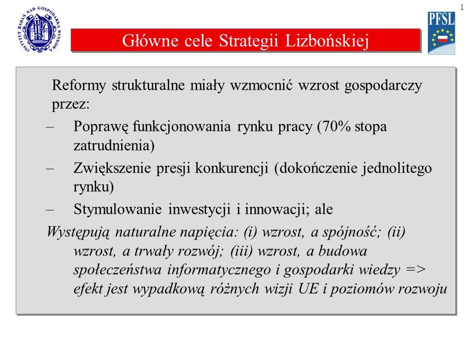 Główne cele Strategii Lizbońskiej Reformy strukturalne miały wzmocnić wzrost gospodarczy przez: –Poprawę funkcjonowania rynku pracy (70% stopa zatrudnienia) –Zwiększenie presji konkurencji (dokończenie jednolitego rynku) –Stymulowanie inwestycji i innowacji; ale Występują naturalne napięcia: (i) wzrost, a spójność; (ii) wzrost, a trwały rozwój; (iii) wzrost, a budowa społeczeństwa informatycznego i gospodarki wiedzy => efekt jest wypadkową różnych wizji UE i poziomów rozwoju Reformy strukturalne miały wzmocnić wzrost gospodarczy przez: –Poprawę funkcjonowania rynku pracy (70% stopa zatrudnienia) –Zwiększenie presji konkurencji (dokończenie jednolitego rynku) –Stymulowanie inwestycji i innowacji; ale Występują naturalne napięcia: (i) wzrost, a spójność; (ii) wzrost, a trwały rozwój; (iii) wzrost, a budowa społeczeństwa informatycznego i gospodarki wiedzy => efekt jest wypadkową różnych wizji UE i poziomów rozwoju 1