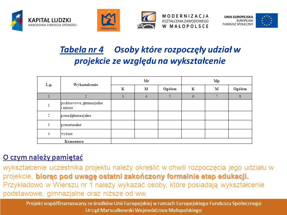 L.p.Wykształcenie MrMp KMOgółemKM 12345678 1 podstawowe, gimnazjalne i niższe 2ponadgimnazjalne 3pomaturalne 4wyższe Komentarz Tabela nr 4 Osoby które rozpoczęły udział w projekcie ze względu na wykształcenie biorąc pod uwagę ostatni zakończony formalnie etap edukacji.