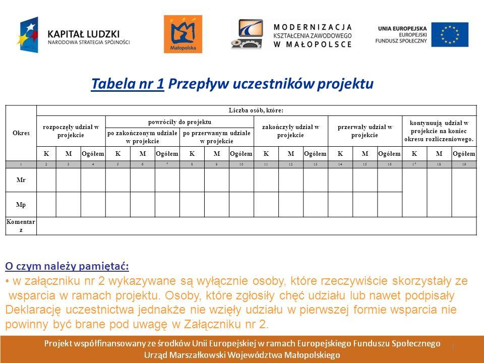Okres Liczba osób, które: rozpoczęły udział w projekcie powróciły do projektu zakończyły udział w projekcie przerwały udział w projekcie kontynuują ud