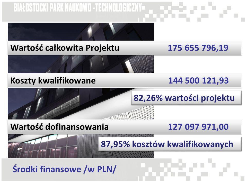 Środki finansowe /w PLN/ Wartość całkowita Projektu 175 655 796,19 Koszty kwalifikowane 144 500 121,93 82,26% wartości projektu Wartość dofinansowania