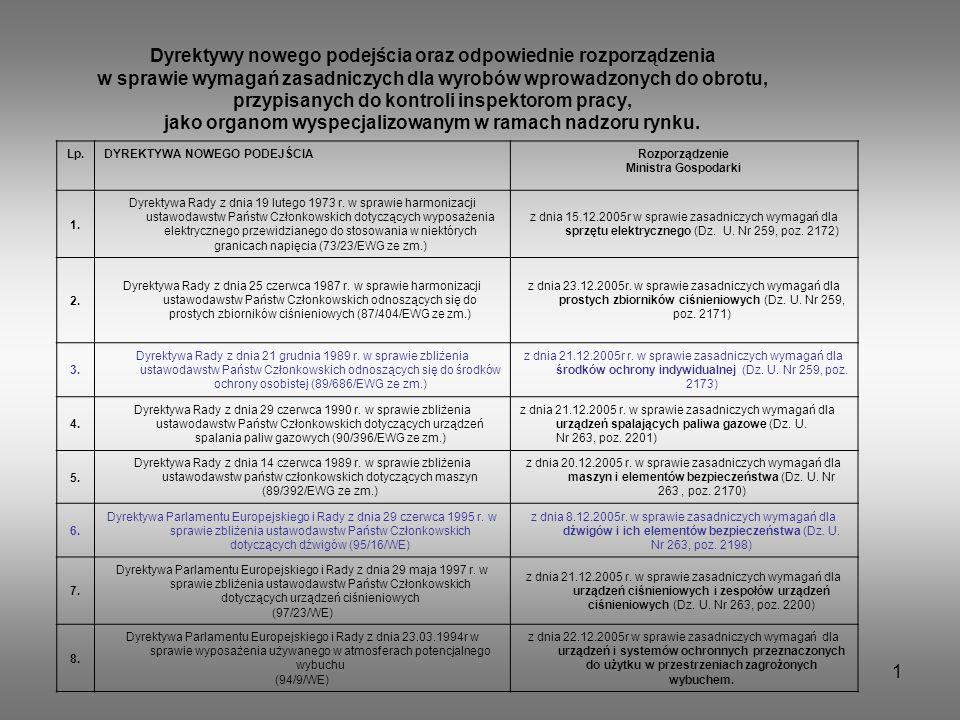 1 Dyrektywy nowego podejścia oraz odpowiednie rozporządzenia w sprawie wymagań zasadniczych dla wyrobów wprowadzonych do obrotu, przypisanych do kontr
