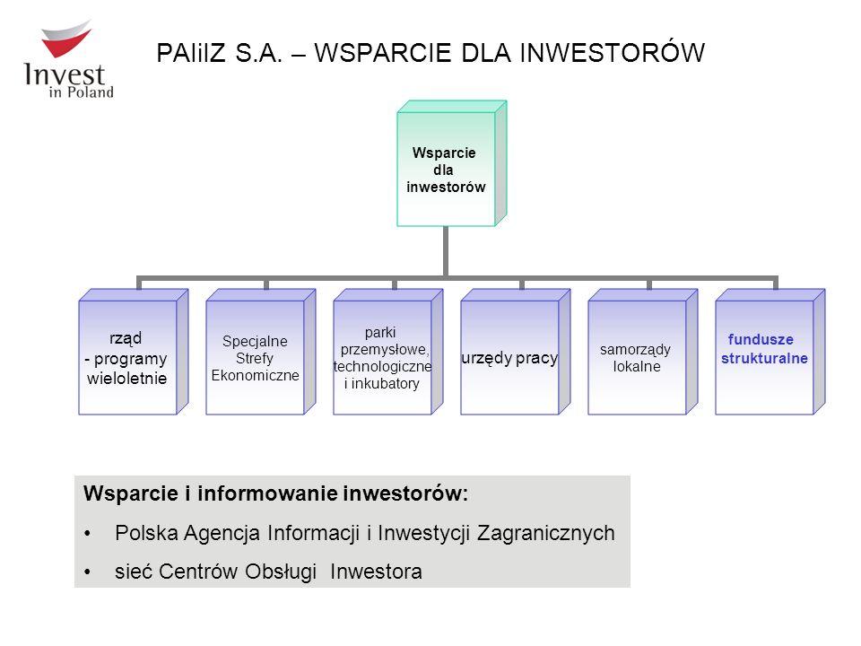 Wsparcie dla inwestorów rząd - programy wieloletnie Specjalne Strefy Ekonomiczne parki przemysłowe, technologiczne i inkubatory urzędy pracy samorządy