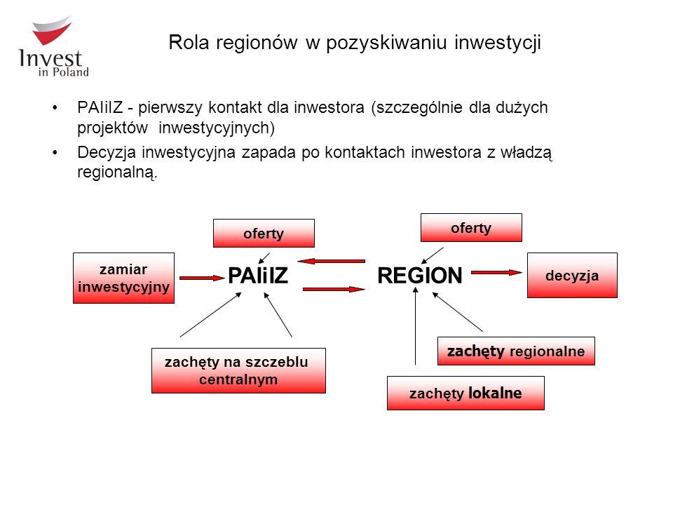 zamiar inwestycyjny decyzja PAIiIZREGION zachęty regionalne zachęty na szczeblu centralnym oferty zachęty lokalne Rola regionów w pozyskiwaniu inwesty