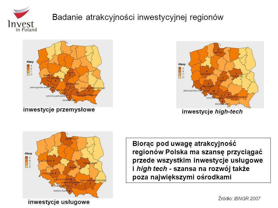 Źródło: IBNGR 2007 inwestycje przemysłowe inwestycje usługowe inwestycje high-tech Biorąc pod uwagę atrakcyjność regionów Polska ma szansę przyciągać