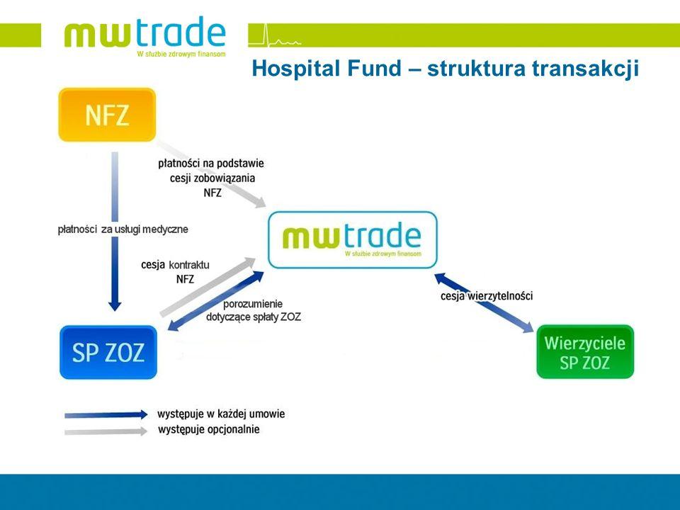 Hospital Fund – struktura transakcji