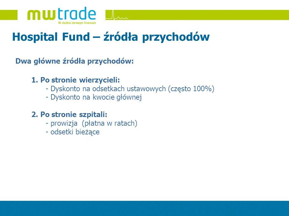 Dwa główne źródła przychodów: Hospital Fund – źródła przychodów 1. Po stronie wierzycieli: - Dyskonto na odsetkach ustawowych (często 100%) - Dyskonto