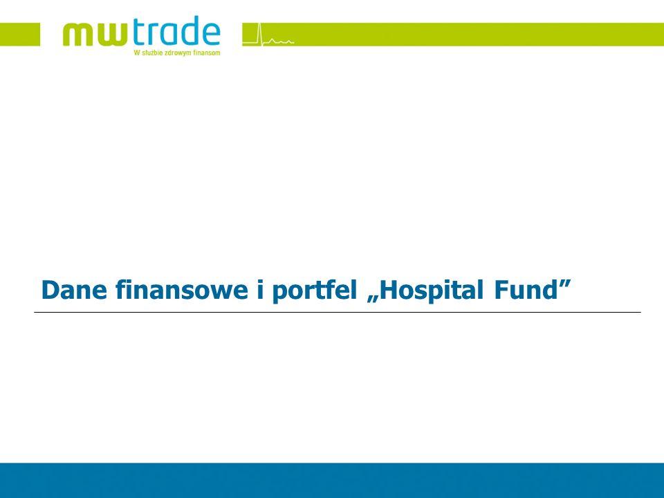 Dane finansowe i portfel Hospital Fund