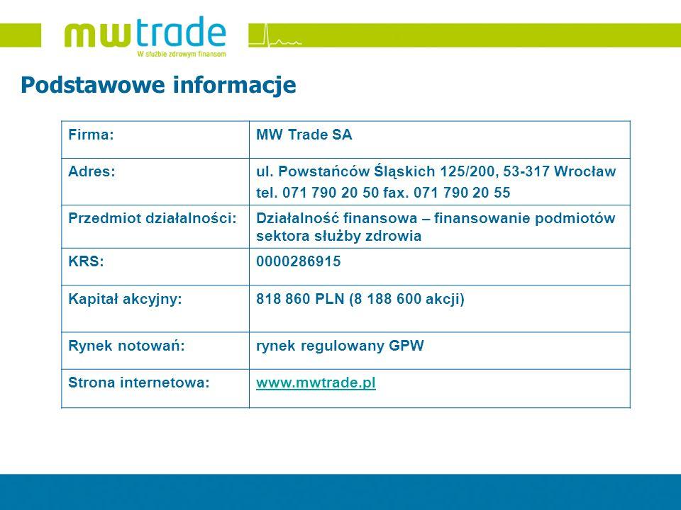 Firma:MW Trade SA Adres:ul. Powstańców Śląskich 125/200, 53-317 Wrocław tel. 071 790 20 50 fax. 071 790 20 55 Przedmiot działalności:Działalność finan