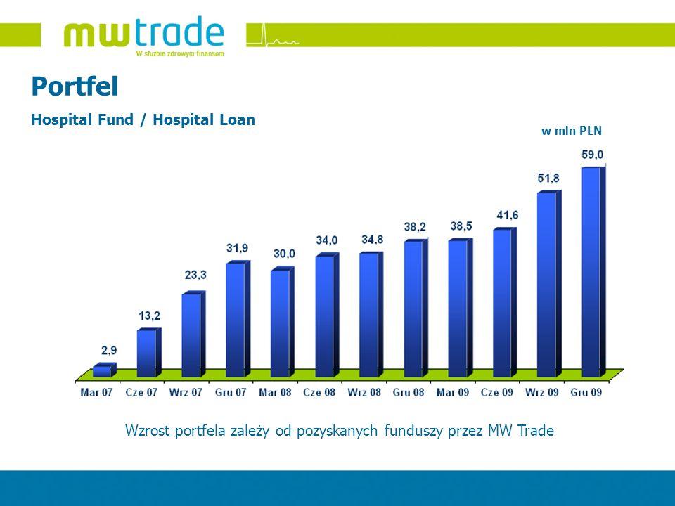 Portfel Hospital Fund / Hospital Loan Wzrost portfela zależy od pozyskanych funduszy przez MW Trade w mln PLN