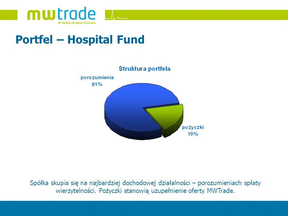 Portfel – Hospital Fund Spółka skupia się na najbardziej dochodowej działalności – porozumieniach spłaty wierzytelności. Pożyczki stanowią uzupełnieni