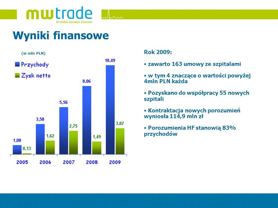 Wyniki finansowe (w mln PLN) Rok 2009: zawarto 163 umowy ze szpitalami w tym 4 znaczące o wartości powyżej 4mln PLN każda Pozyskano do współpracy 55 n