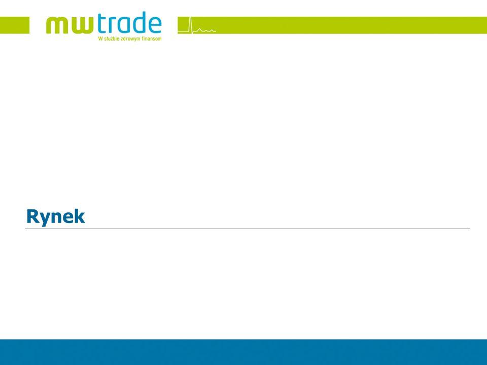Akcjonariat MW Trade