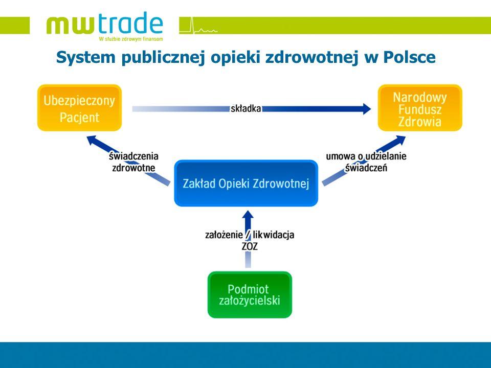 System publicznej opieki zdrowotnej w Polsce