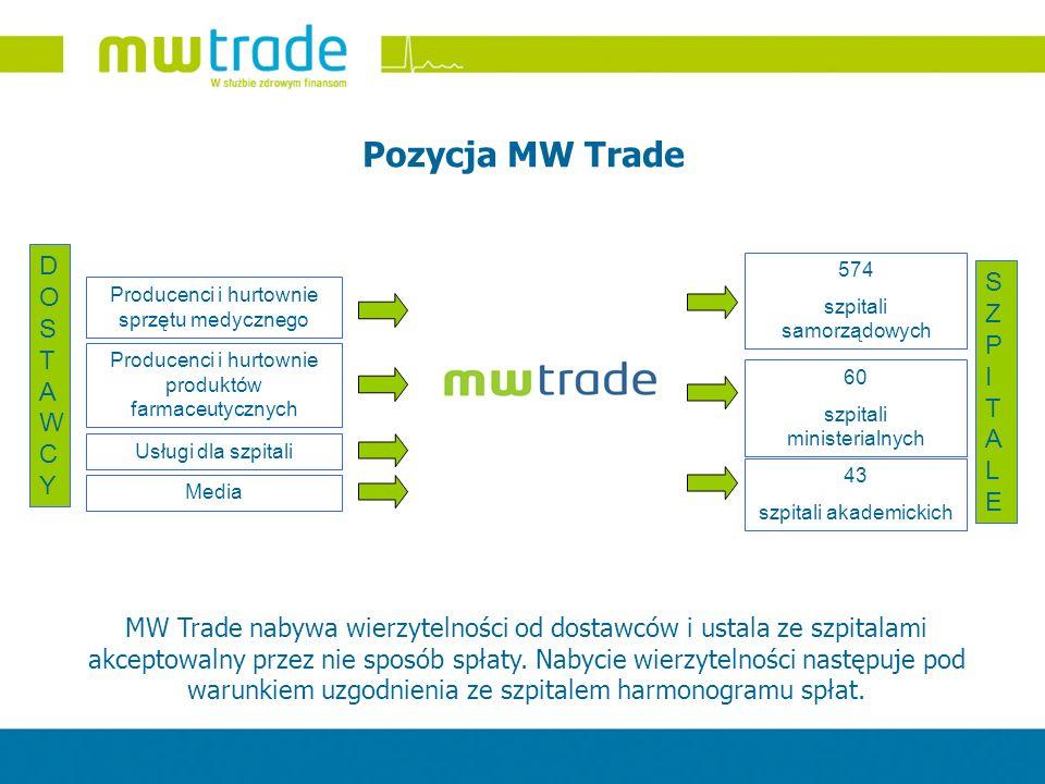 Pozycja MW Trade DOSTAWCYDOSTAWCY Producenci i hurtownie sprzętu medycznego Producenci i hurtownie produktów farmaceutycznych Usługi dla szpitali Medi