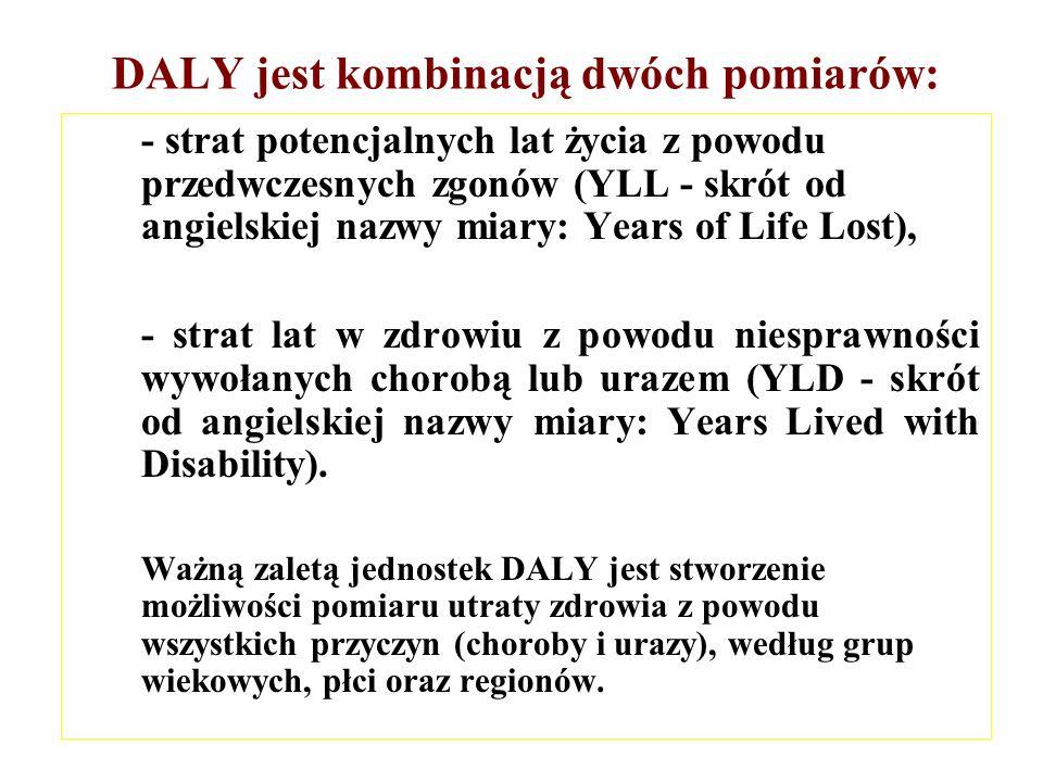 DALY jest kombinacją dwóch pomiarów: - strat potencjalnych lat życia z powodu przedwczesnych zgonów (YLL - skrót od angielskiej nazwy miary: Years of