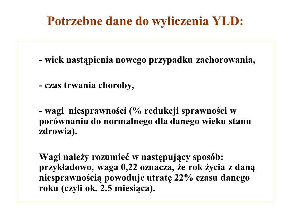 Potrzebne dane do wyliczenia YLD: - wiek nastąpienia nowego przypadku zachorowania, - czas trwania choroby, - wagi niesprawności (% redukcji sprawnośc
