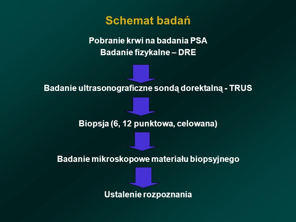 Schemat badań Pobranie krwi na badania PSA Badanie fizykalne – DRE Badanie ultrasonograficzne sondą dorektalną - TRUS Biopsja (6, 12 punktowa, celowana) Badanie mikroskopowe materiału biopsyjnego Ustalenie rozpoznania