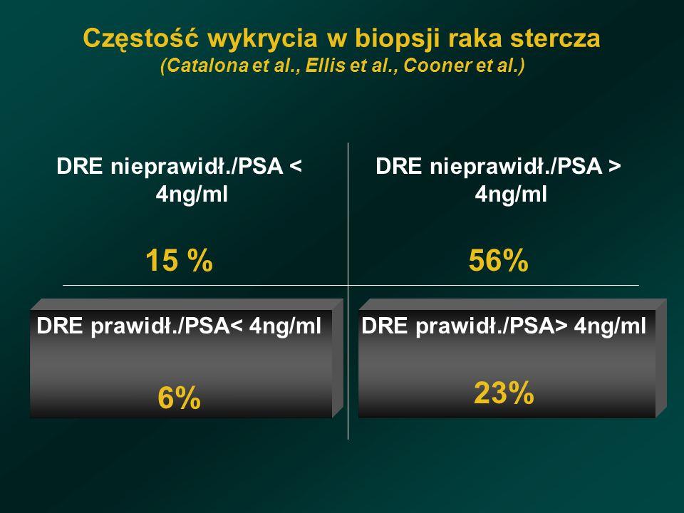 Częstość wykrycia w biopsji raka stercza (Catalona et al., Ellis et al., Cooner et al.) DRE nieprawidł./PSA < 4ng/ml 15 % DRE nieprawidł./PSA > 4ng/ml 56% DRE prawidł./PSA< 4ng/ml 6% DRE prawidł./PSA> 4ng/ml 23%